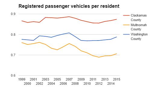 passenger vehicles per resident