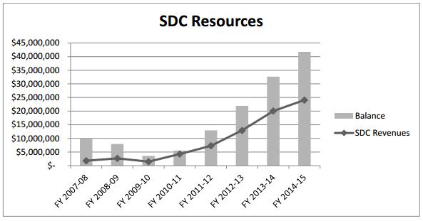 sdc revenue surge