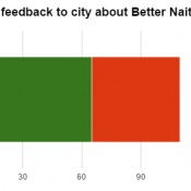Who's mad and who's glad about 'Better Naito'?