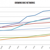 New report shows Portland falling further behind peers on bikeway growth