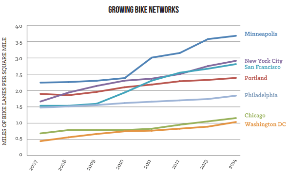 growing bike networks