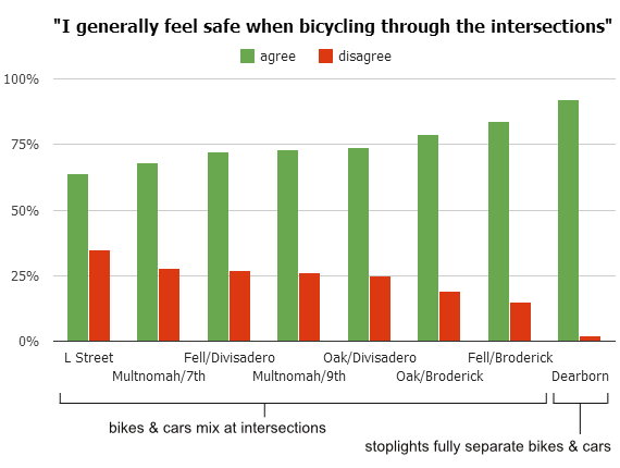 perceived intersection safety annotated