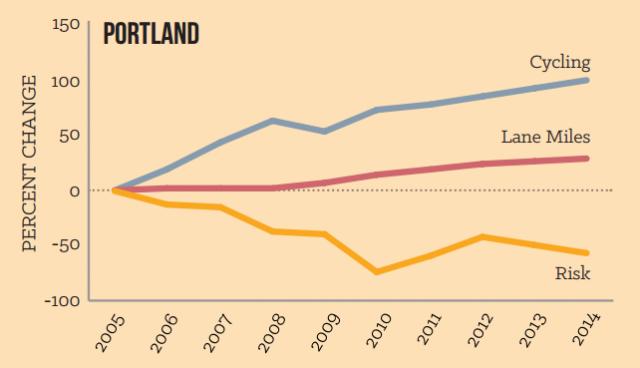 portland biking rates