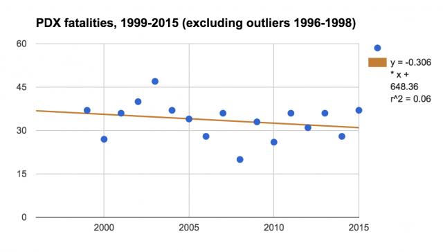 Portland traffic fatalities, 1999-2015