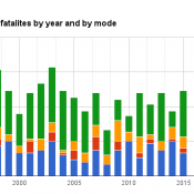Crunching numbers: A closer look at Portland's road fatality rates