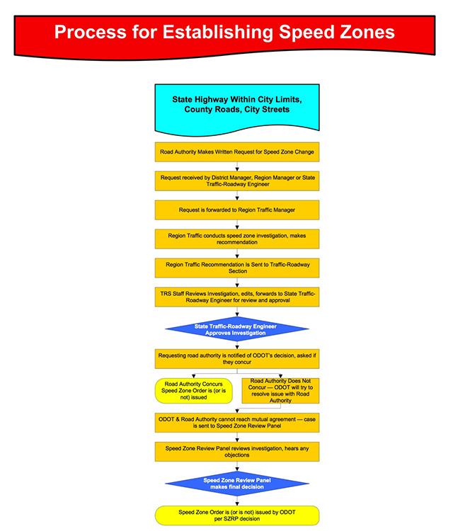 (Chart: ODOT)