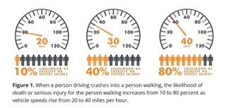 PBOT included this chart in their presentation to ODOT.