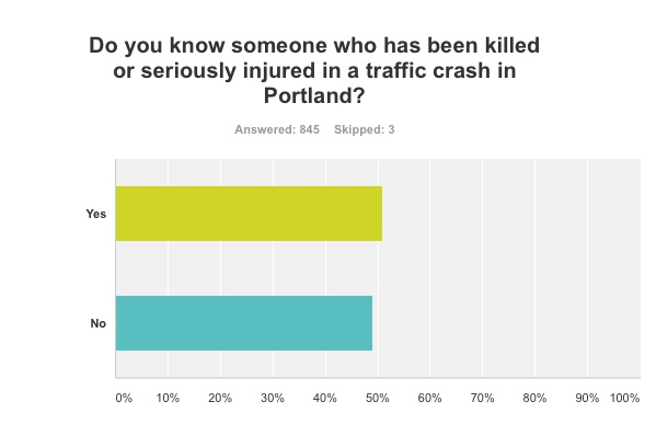 Results from a street safety survey conducted by PBOT show extent of traffic crash epidemic.