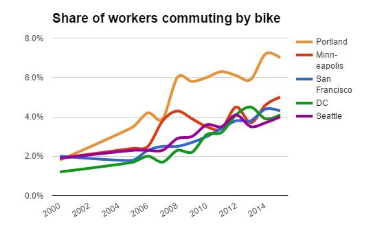 big five bike commuting
