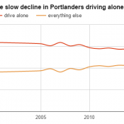 Portland's new surge in bike commuting is real - and it's gas-price proof