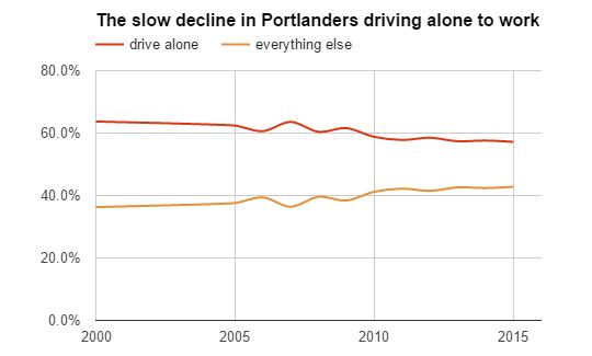 drive-alone decline