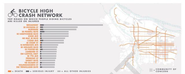 Where bike crashes happen.