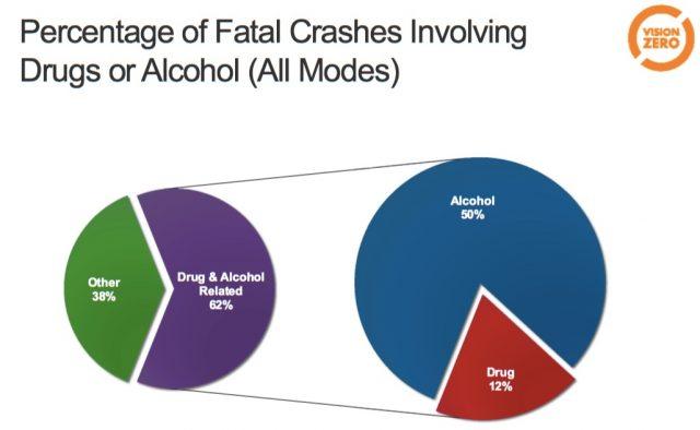 (Chart: PBOT Vision Zero Task Force)