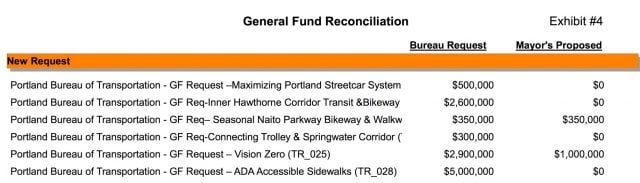 List of PBOT projects and the mayor's funding requests.(Graphic: City Auditor's Office)