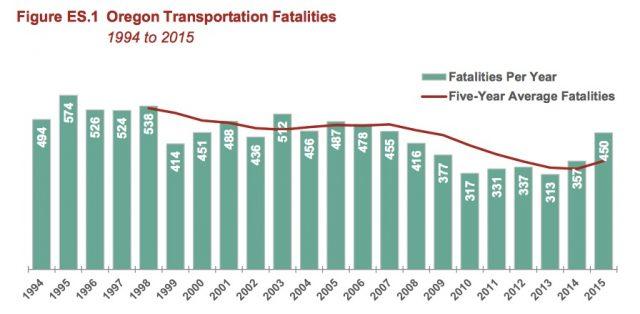odot-tsap-fatalitytrend