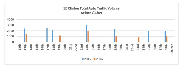 Total traffic volume before and after the diversion and calming measures.(Graphic: PBOT)