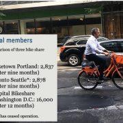 Beyond vandalism, Biketown faces ridership test ahead of summer season