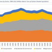 Oregon's climate change hypocrisy on full display in transportation bill debate