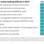 Lack of sidewalks, dangerous driving cited as top walking barriers in City of Portland survey
