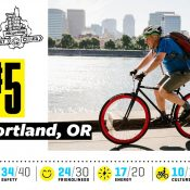 Portland slips to 5th in Bicycling Magazine 'Best Bike City' rankings