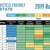 Oregon rises to 2nd place in 'Bicycle Friendly State' rankings