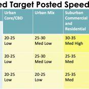 Proposed rule changes would let ODOT set safer speeds
