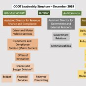 New directors, new divisions: ODOT's dramatically different new org structure