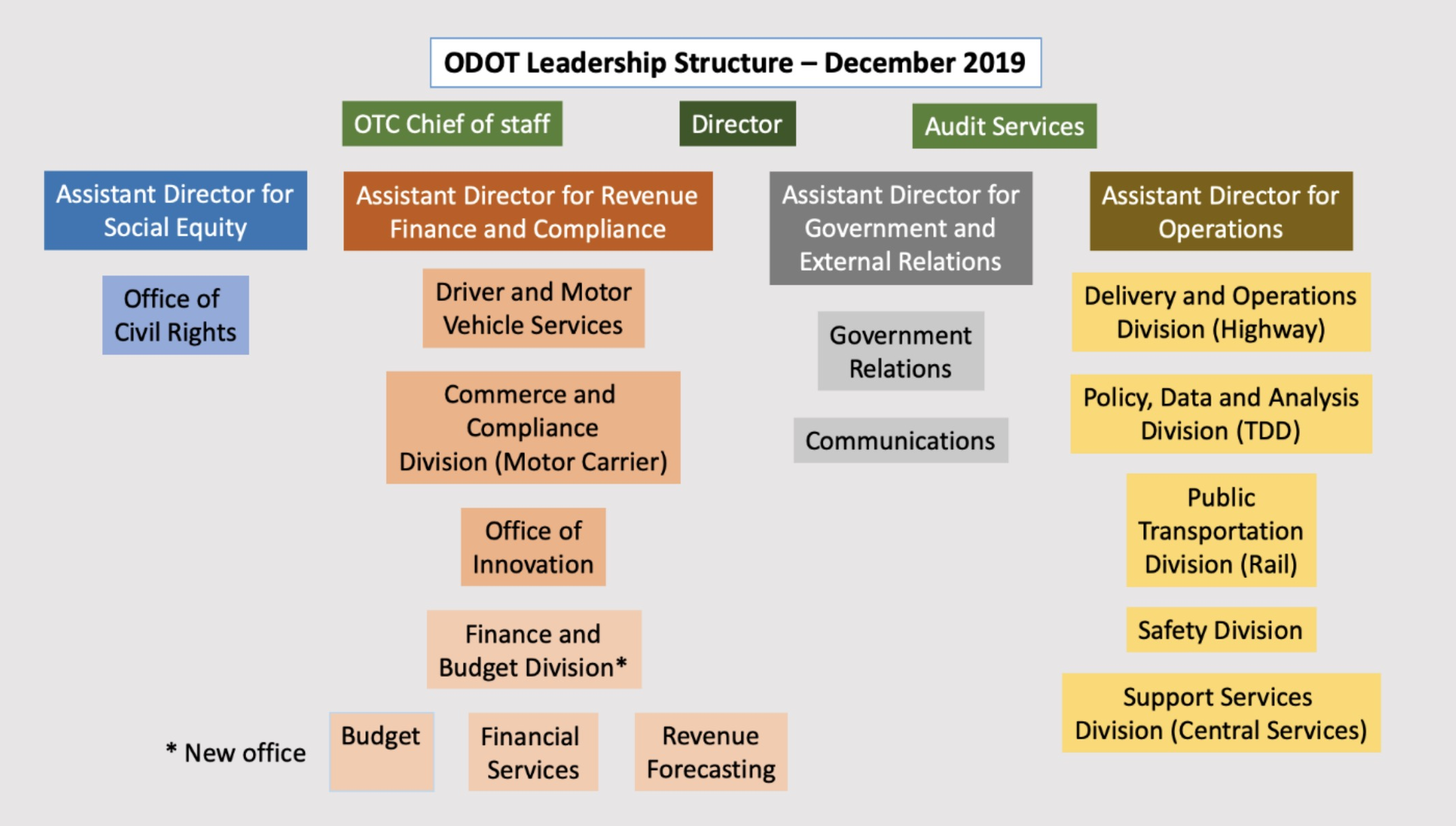 New Directors New Divisions Odot S Dramatically Different New