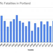 Portland's traffic death toll climbs to 51 after two more people died this morning