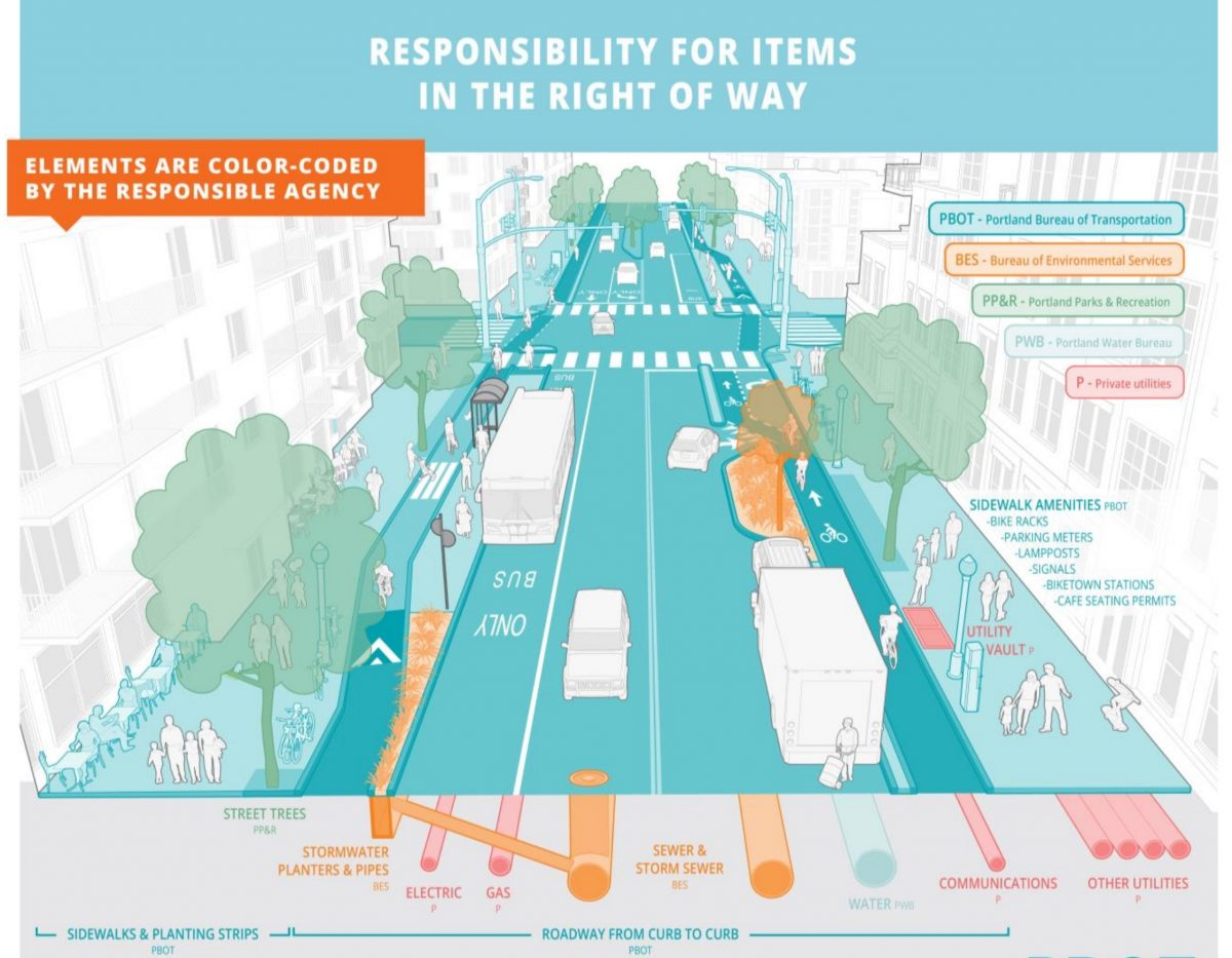 PBOT's 'Streets 2035' initiative is under the radar, but could have vast implications